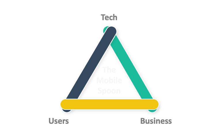 Product management trade-offs: tech vs. users vs. business