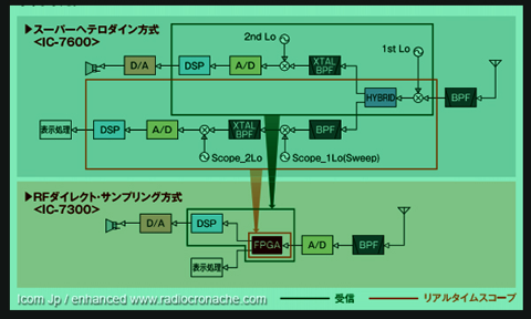 IC-7300 - Icom IC-7300 SDR HF/6m Transceiver: Icom block-diagram new