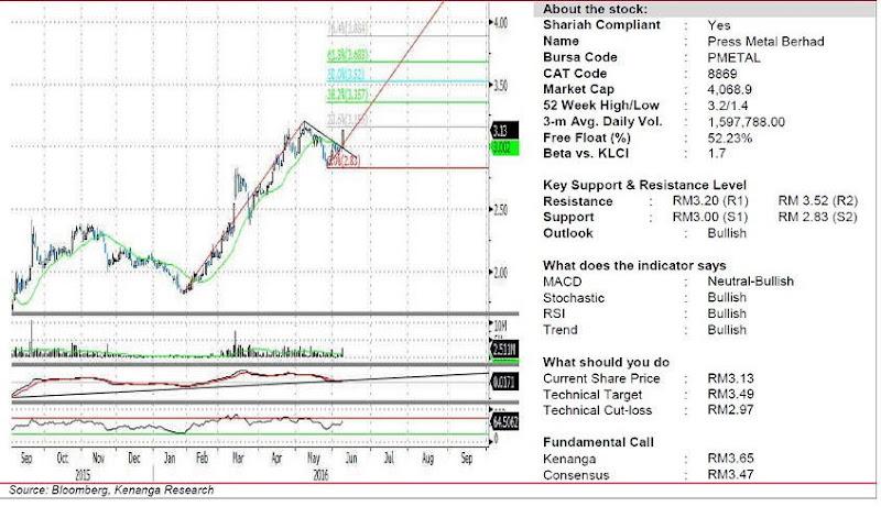 pmetal chart analysis