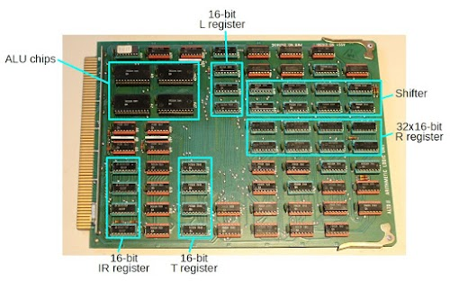 The Alto doesn't have a microprocessor, but a CPU built from individual TTL chips. The ALU board has chips for arithmetic, chips for shifting, and chips for registers.