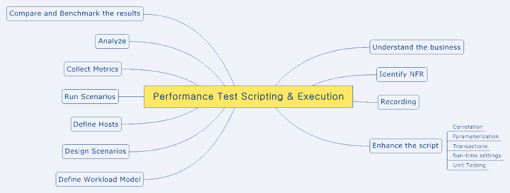 Performance Testing Mind Map