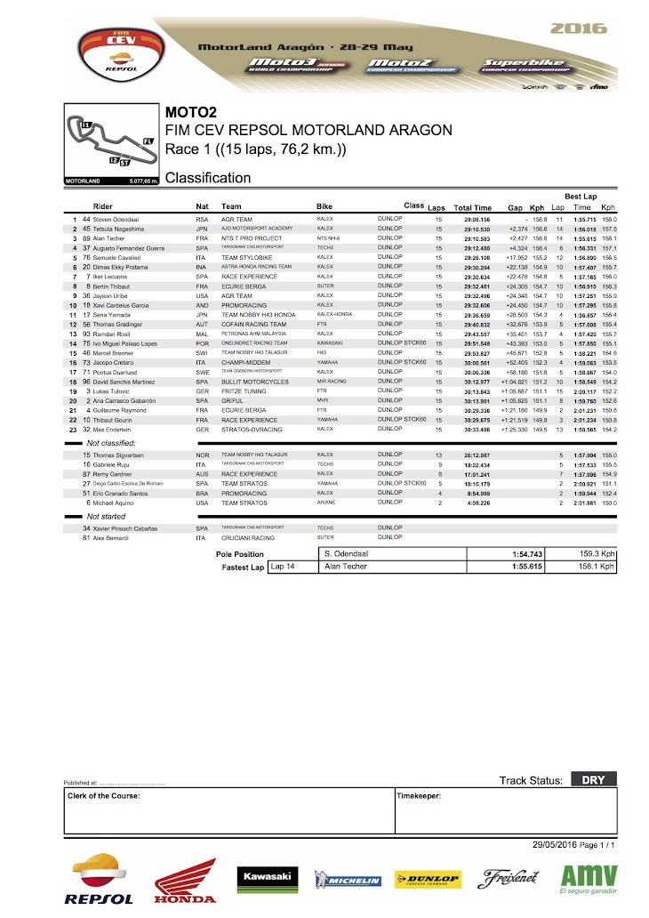 2016-cev-moto2-aragon-race1.jpg