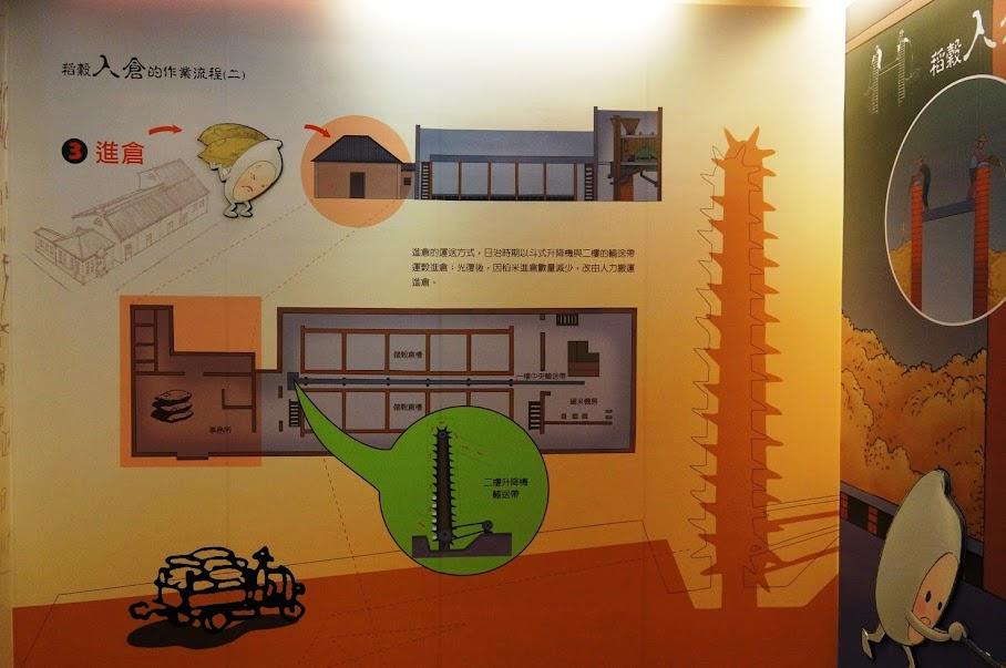 宜蘭親子景點推薦【二結穀倉稻農文化館】來場復古的農村之旅