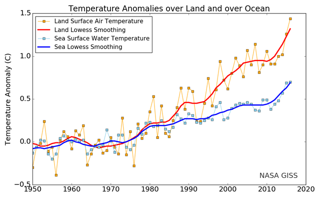 Temperature Anomalies over land and over ocean, 1950-2017. Graphic: NASA / GISS