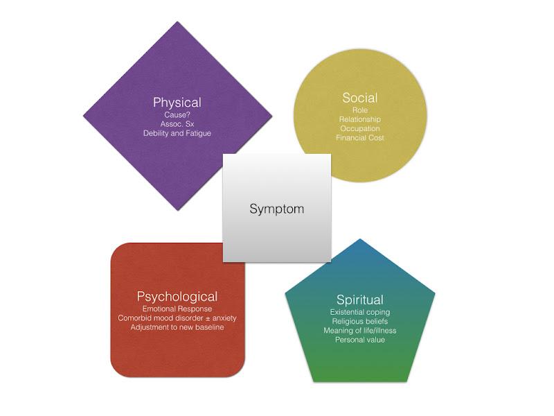 Total symptom model 001