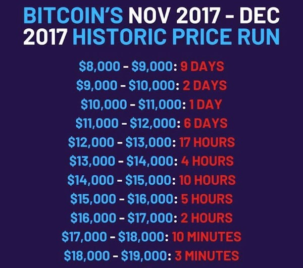 When BTC makes a move of 1,000$ in one day, no one is surprised ?