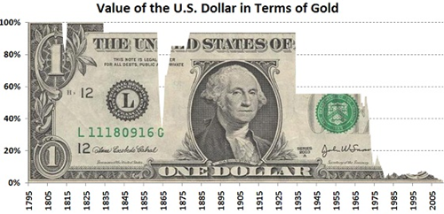 Value of US dollar in terms of Gold 1795-2005