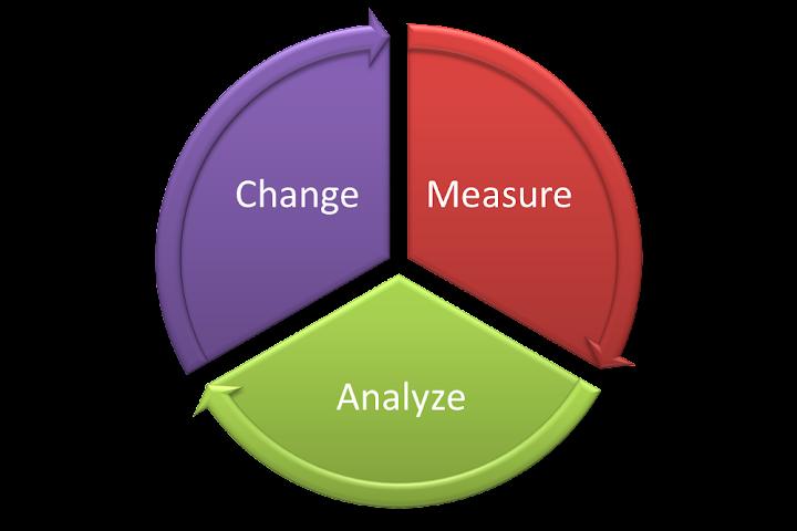 網站分析流程:測量、分析與改變-startdo