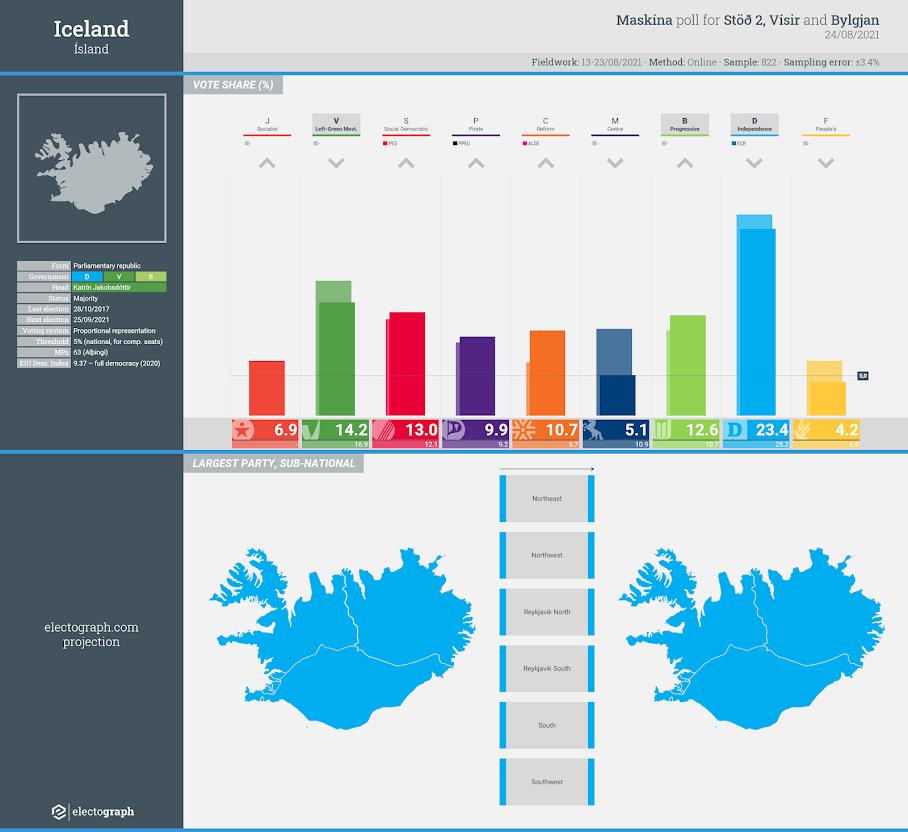 ICELAND: Maskína poll chart for Stöð 2, Vísir and Bylgjan, 24 August 2021