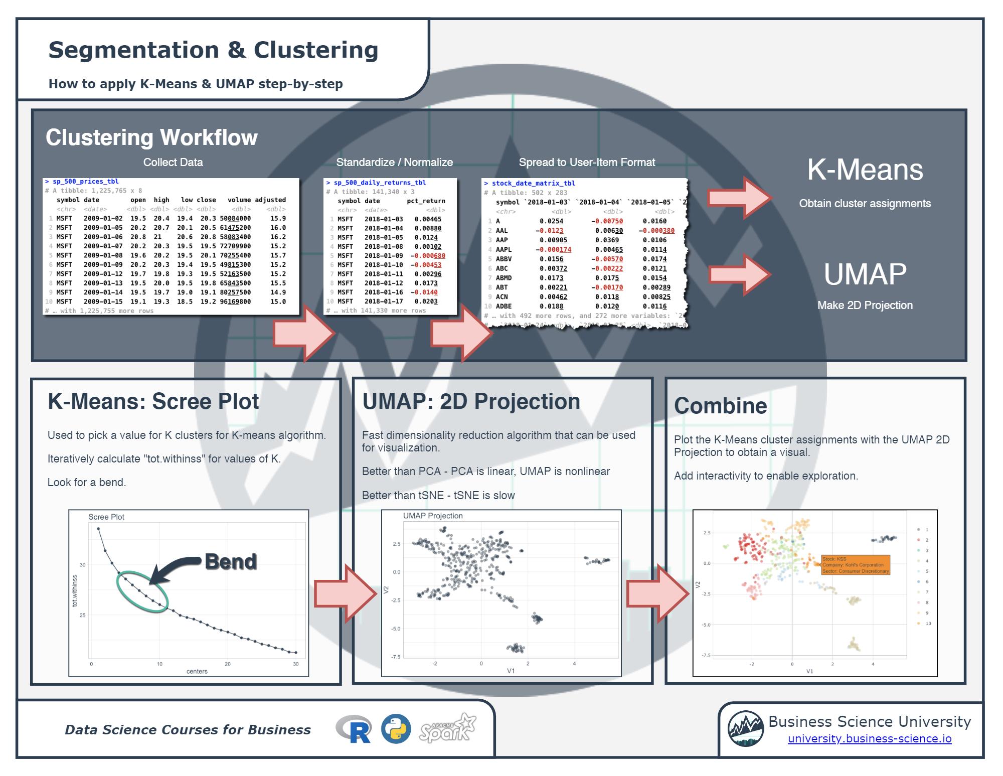 Segmentation and Clustering Cheats PDF
