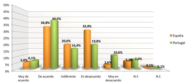 Barómetro de Opinión Hispano-Luso (BOHL)