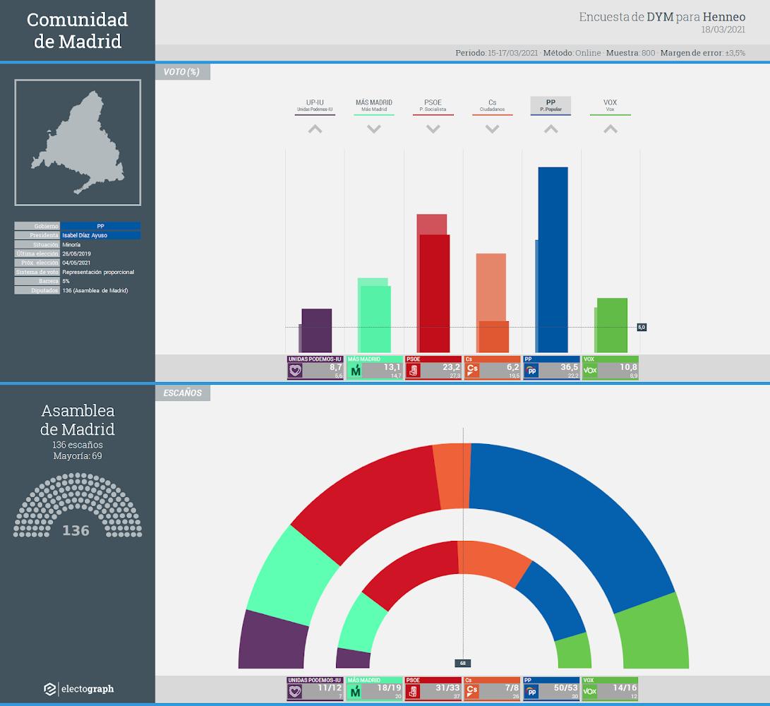 Gráfico de la encuesta para elecciones autonómicas en la Comunidad de Madrid realizada por DYM para Henneo, 18 de marzo de 2021