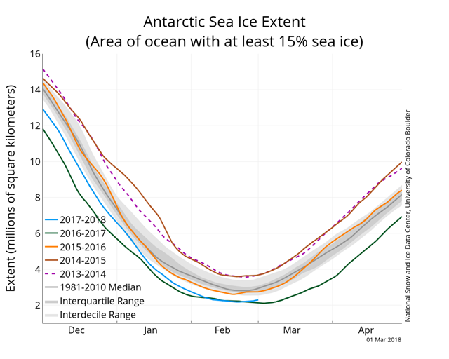 Antarctic sea ice extent on 1 March 2018, along with daily ice extent data for four previous years. 2017 to 2018 is shown in blue, 2016 to 2017 in green, 2015 to 2016 in orange, 2014 to 2015 in brown, 2013 to 2014 in purple, and 2011 to 2012 in dotted magenta. The 1981 to 2010 median is in dark gray. The gray areas around the median line show the interquartile and interdecile ranges of the data. Sea Ice Index data. Graphic: National Snow and Ice Data Center