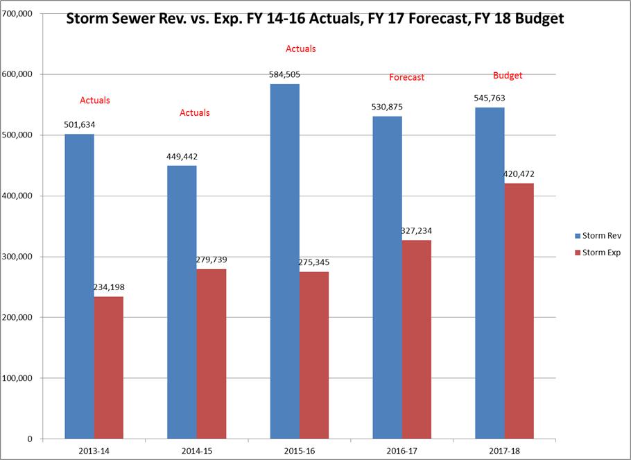 [2017-06-06+Storm+Sewer+Fund+Rev+vs+Exp%5B4%5D]
