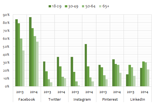 US social media statistics 2014 by age