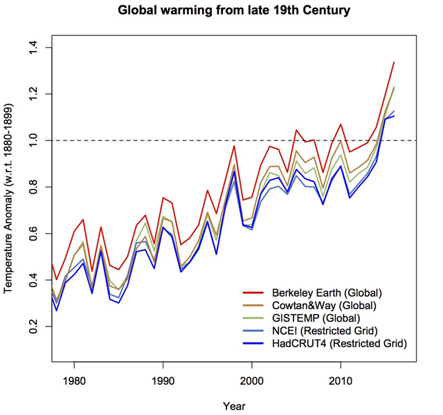 Estimates of global warming from the late 19th Century, from Berkeley Earth, GISTEMP, HadCRUT4, Cowtan and Way, and NCEI. Graphic: Gavin Schmidt / Twitter