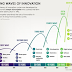 INNOVATION WAVES OF HISTORY AND FUTURE