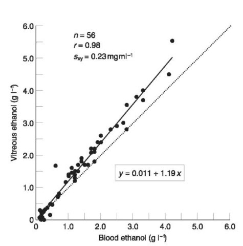 Interpreting results of ethanol analysis in postmortem