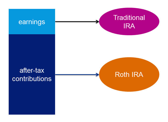 Some Plans Take Advantage Of This Irs Rule And Let You To Do The Split This Way You Are Not Taxed On The Earnings At The Time Of The Rollover