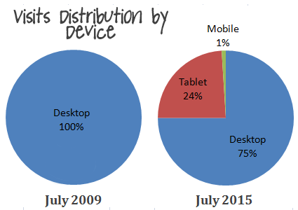CU Visit Distribution by Device