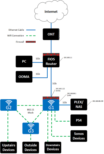 Can i connect google wifi to my router