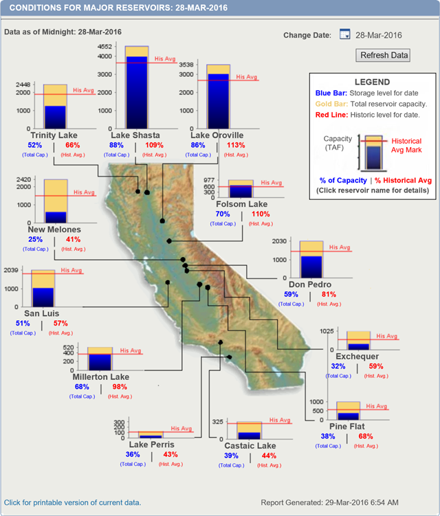 Conditions for major California reservoirs, 28 March 2016. Graphic: California Department of Water Resources / CDEC