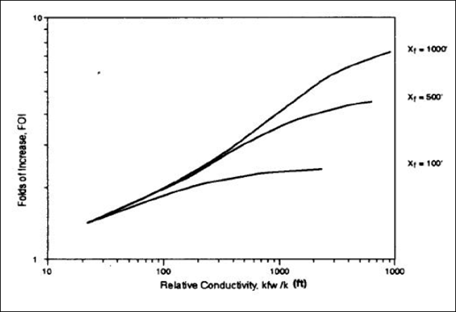 reestimulación: selección de pozos y mejora de tratamientos FCD vs longitud de fractura