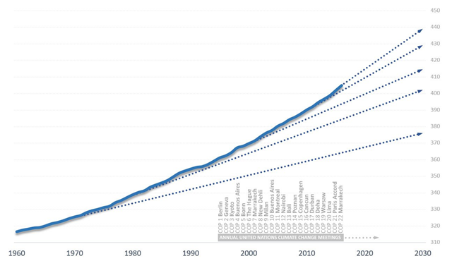 CO2 in the atmosphere with decade trendlines, 1960-2017. Data are from NOAA. Dotted lines are decade trends continued out to 2030. Graphic: Barry Saxifrage / National Observer / VisualCarbon.org