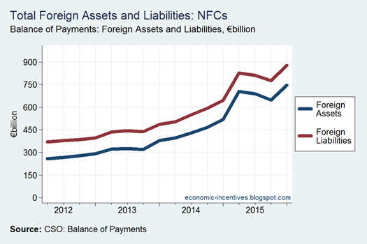 Total Foreign Asset and Liabilities NFCs