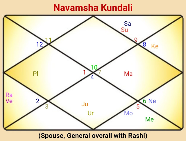 When Will I Get Married? Marriage Horoscope Asked by Shubhlaxmi.