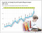A gyermek- és ifjúsági könyvek forgalma Magyarországon (2001-2015) (Forrás: MTI)