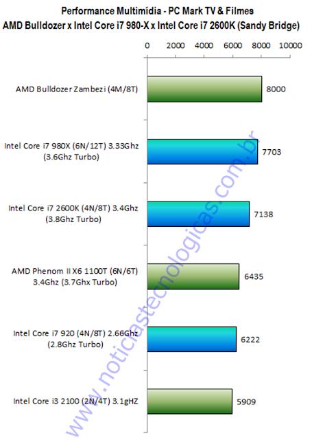 AMD Bulldozer FX-8000 x AMD Phenom II X6 1110T x Intel Core i7 980X - Multimídia