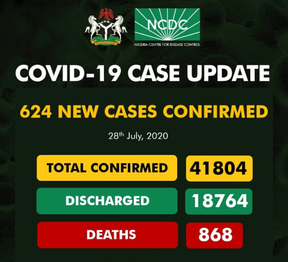 624 new cases of COVID-19 were recorded in Nigeria