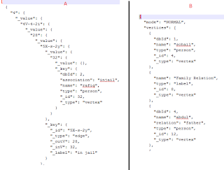 i have attached the pic the generated json using above code is a in the fig and my expected json structure is bvertex edges properties onlyjson