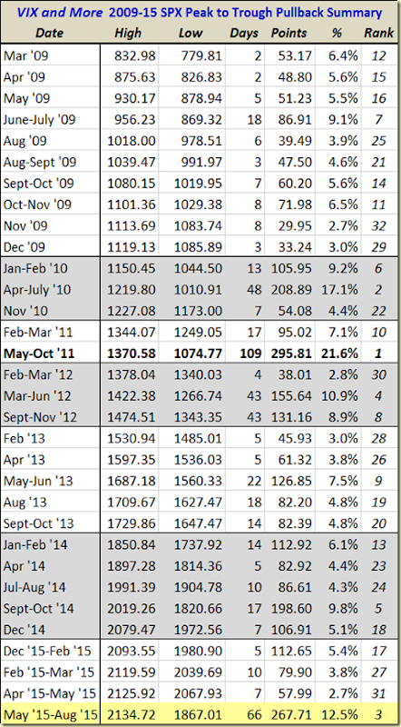 SPX pullback table as of 082415