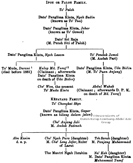 Genealogical tree of the title holders of Dato Panglima Kinta