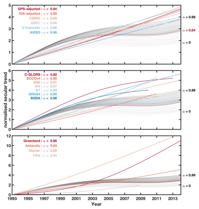 Statistical significance test of the intrinsic secular trends of (a) the global mean sea level (GMSL) time series, (b) the GMSSL time series, and (c) the global ocean mass change time series. The gray lines in each panel show the secular trend derived from randomly generated AR(1) red noise with the lag-1 auto-correlation ranging from 0 to 0.99 (in order from light gray to dark gray). The coloured lines show the secular trend of each sea level time series, which is normalized by the standard deviation of the linear detrended time series. The dashed lines show the two-standard-deviation of the secular trend derived from randomly generated AR(1) red noise with the corresponding lag-1 auto-correlation coefficient, as indicated in the legend. Graphic: Chen et al., 2017 / Nature Climate Change