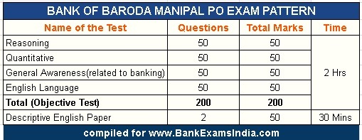 baroda-manipal-po-recruitment-exam-pattern