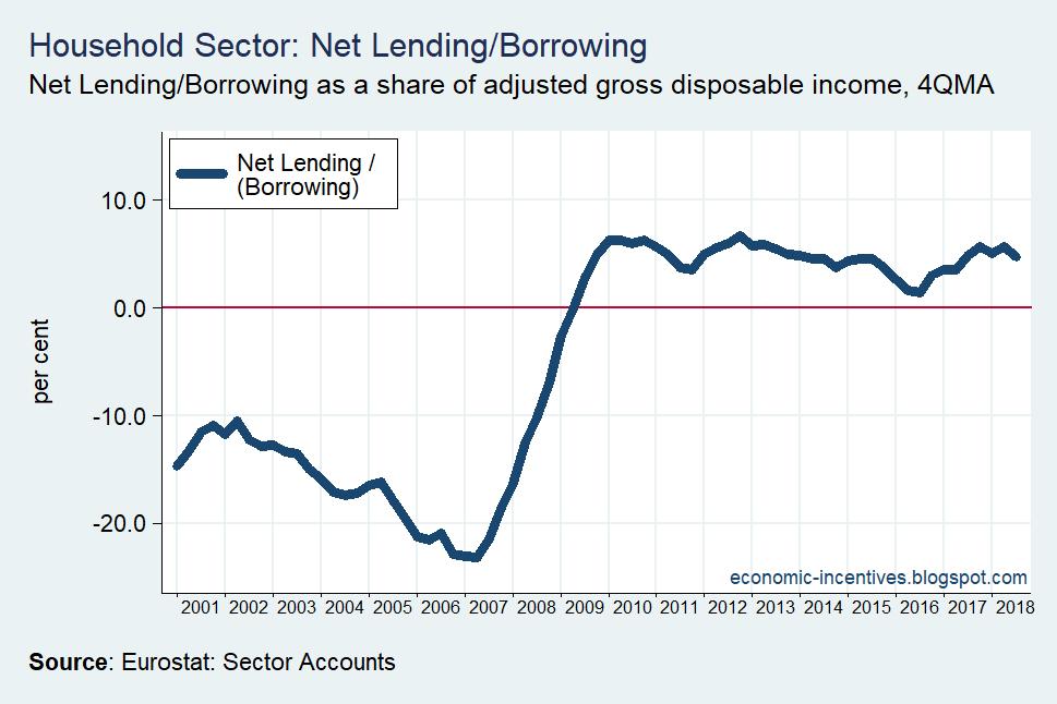 [Household+Sector+Net+Lending-Borrowing+2001-2018%5B2%5D]