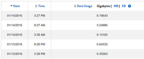 Verizon Usage Stats