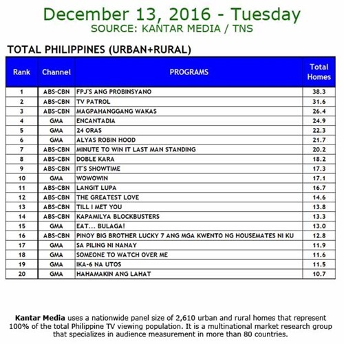 Kantar Media National TV Ratings - Dec 13, 2016