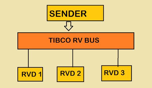 Tibco Tutorial: Fundamentals of Tibco RV Messaging - Network, Service, and Daemon on RVD