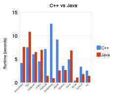 C++ vs. Java Language