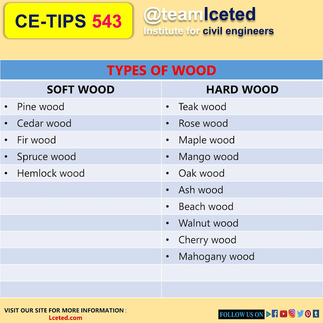 Types of Wood used in the Construction Industry