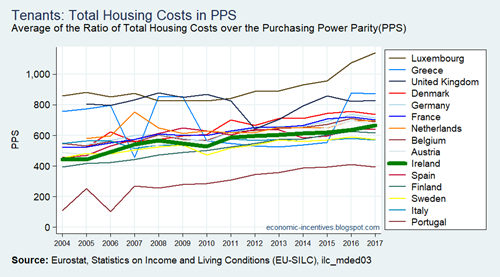 EU15 SILC Tenants Total Housing Costs in PPS 2004-2017