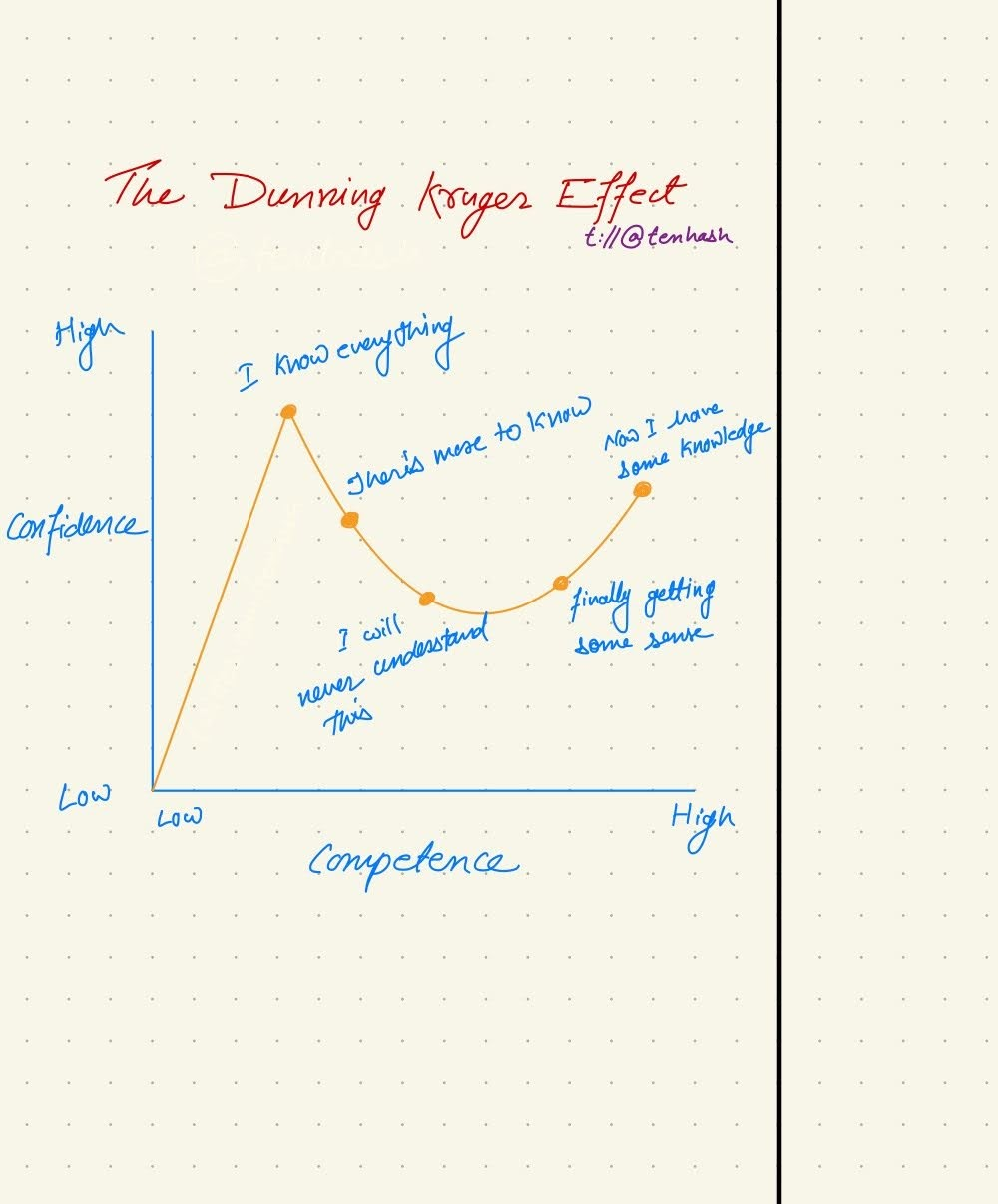 The Dunning Kruger effect
