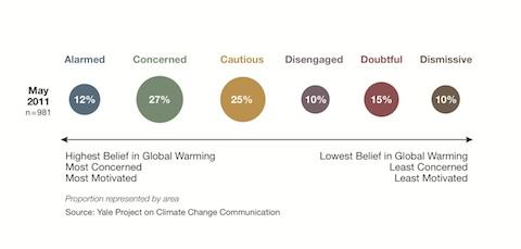 climate views