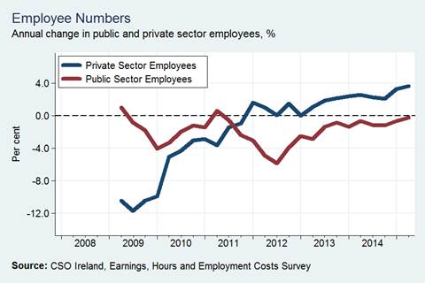Annual Changes in Pub and Priv Employees