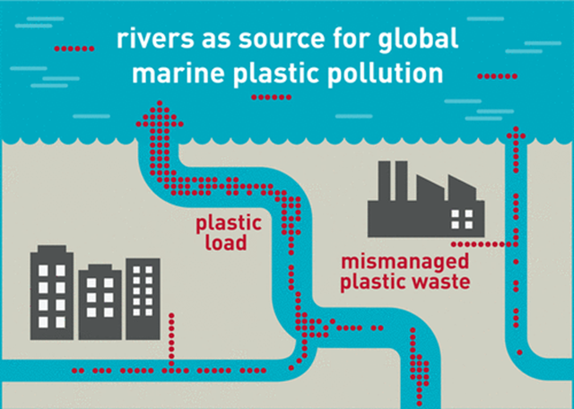 Rivers as source for global marine plastic pollution. Graphic: Susan Walter / UFZ