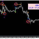 EUR/USD M15 2014年4月勝率【97.62】%リアルタイムで確認した直近シグナル2014.4.30まで